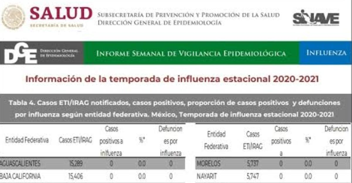 Se registran en Puebla los primeros tres casos de influenza