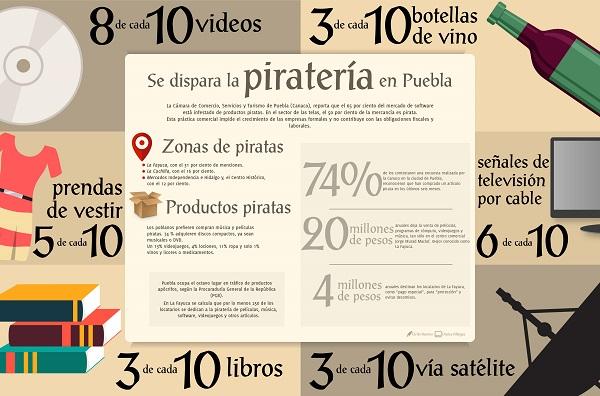 Se dispara la piratería en Puebla